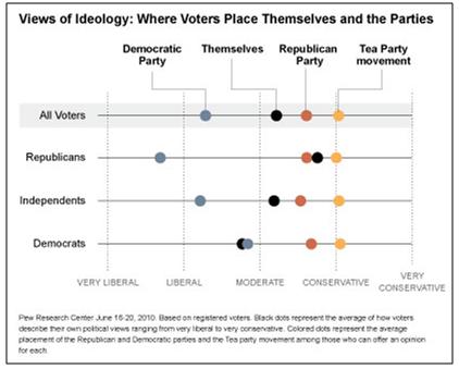 pewliberalsconservativesmoderates